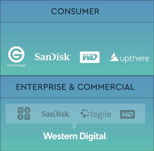 Wijzigingen in de merkenstrategie van Western Digital